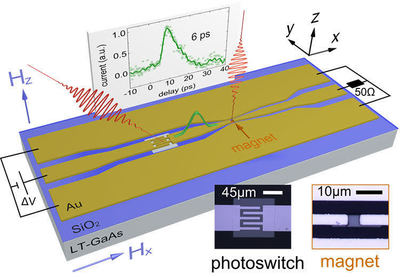 Picosecond SOT switching of a ferromagnet